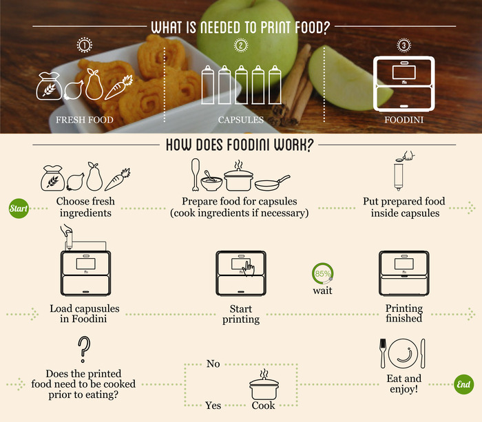 Foodini l 39 imprimante 3d alimentaire 1000 se lance sur kickstarter 3dnatives - Imprimante 3d fonctionnement ...