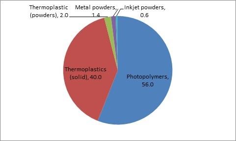 Répartition par types de matériaux