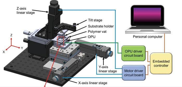 Xbox 3D-Drucker