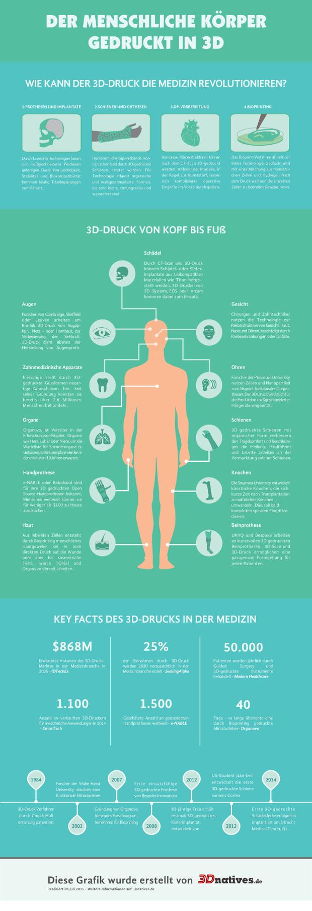 DE_infographics_3dnatives