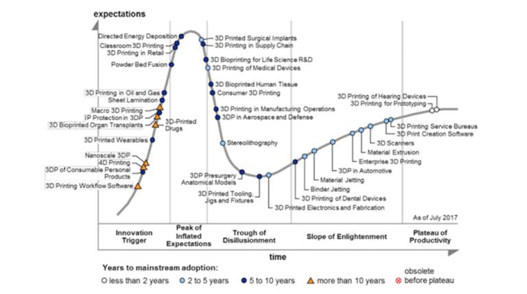 Wirtschaft 3D