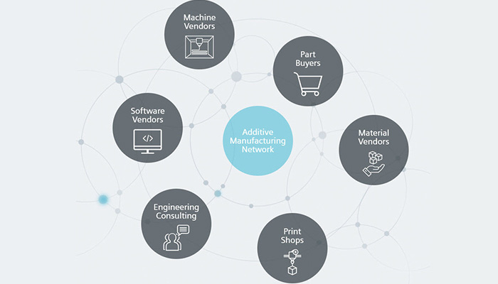 Additive Manufacturing Network