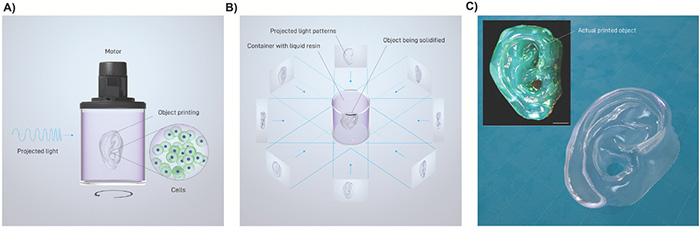 volumetrisches bioprinting