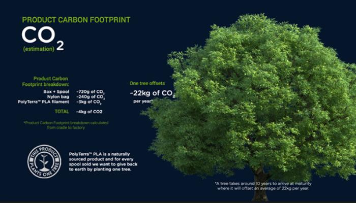 Polyterra ökologischer Fußabdruck