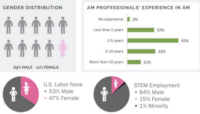 Statistics about women in 3D printing and STEM in general