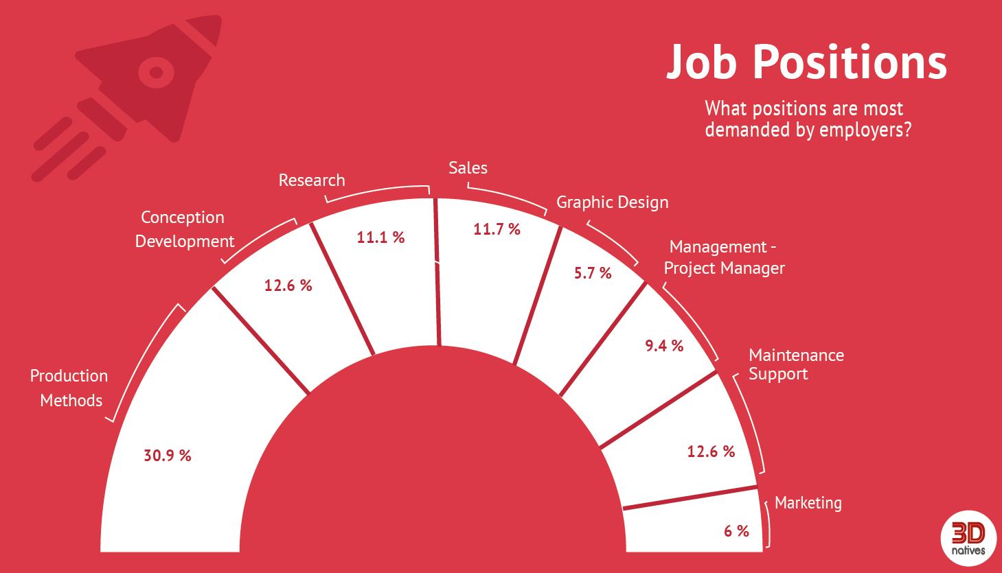 3D Printing Job Market