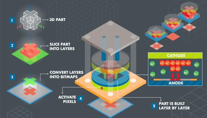 The 3D printing process from Fabric8Labs