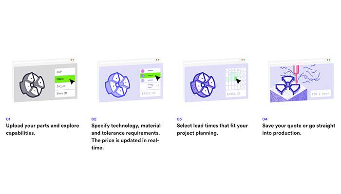3D Hubs services