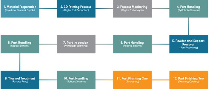 3d printing automation