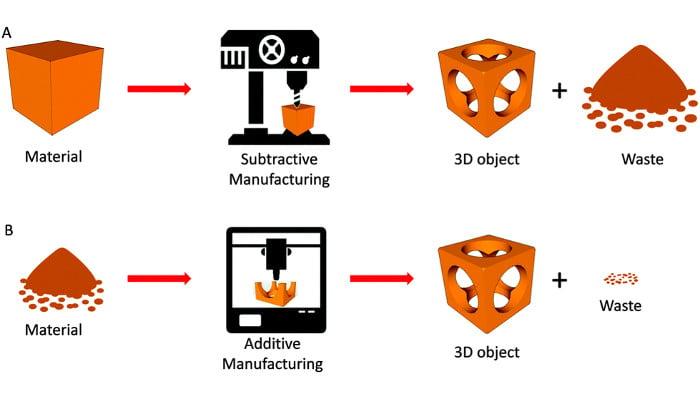 3d printing vs CNC