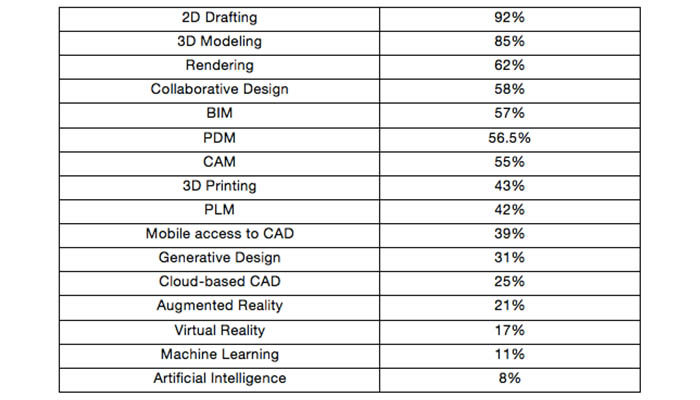 What trends will shape the CAD sector during the next 5 years