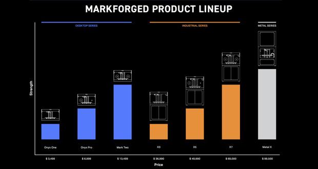 Markforged x3 x5