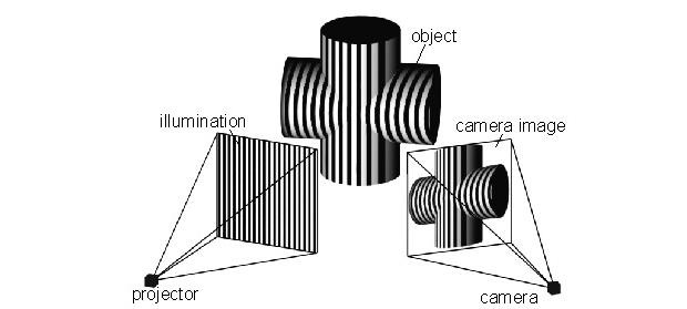structured light projection 3D scanning