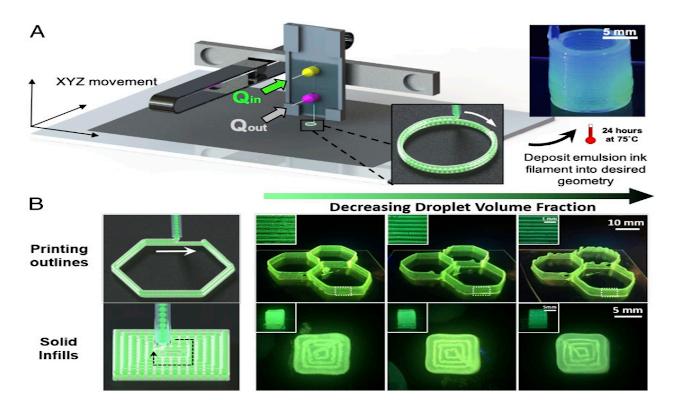 droplet-based 3D printing