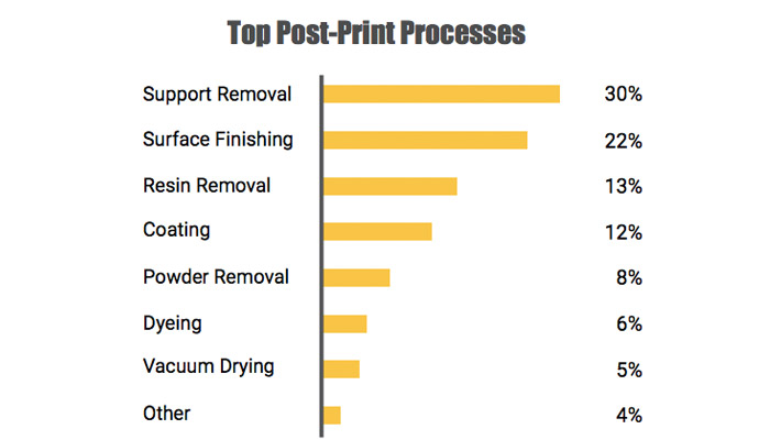 trends 3d post-printing