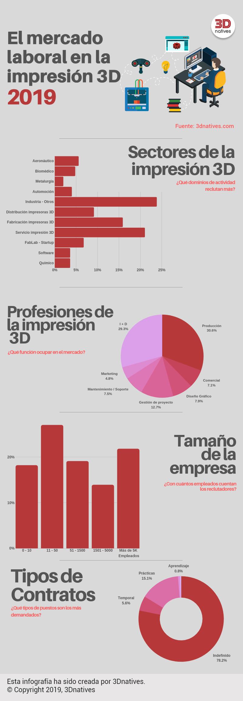 Mercado Laboral de la impresión 3D