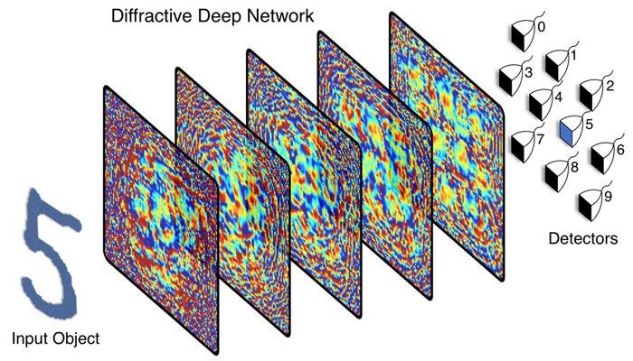 Inteligencia artificial impresa en 3D