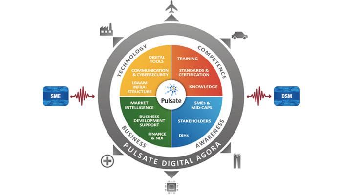 El proyecto PULSATE promueve la adopción de la fabricación aditiva basada en tecnología láser | Noticias de Buenaventura, Colombia y el Mundo