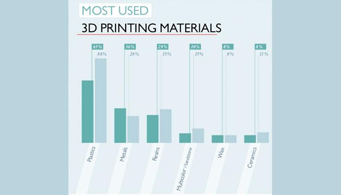 Evolución de los materiales en la fabricación aditiva