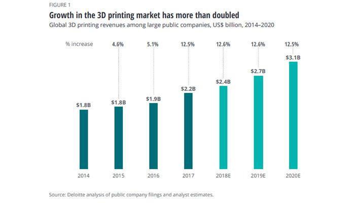 mercado de la fabricación aditiva Deloitte