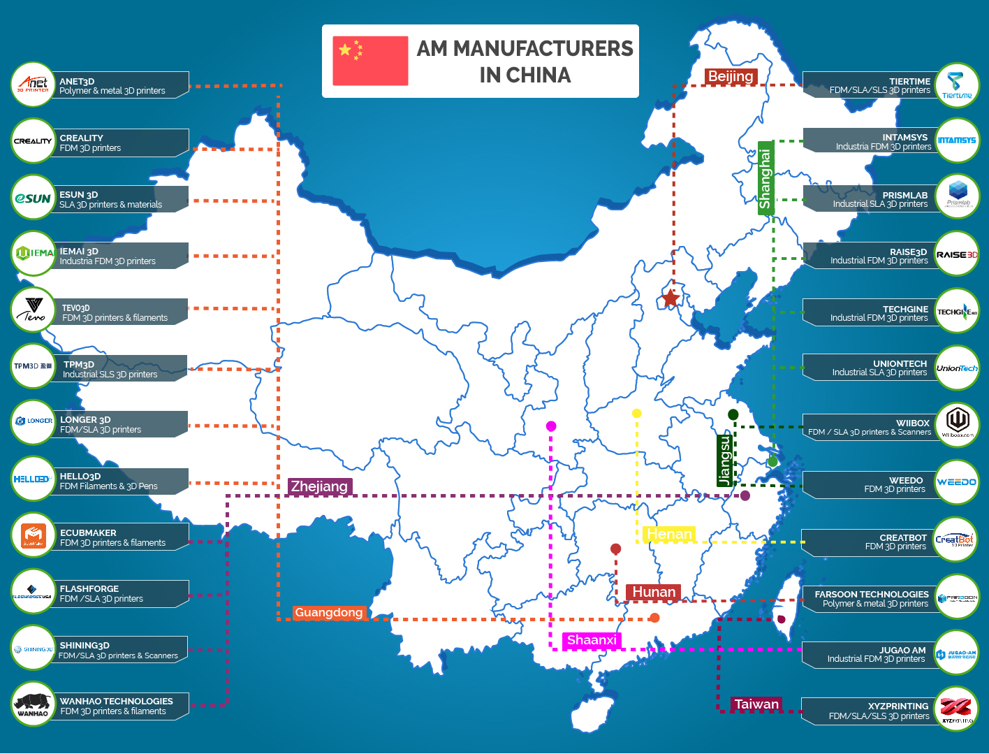 Fabricación aditiva en China