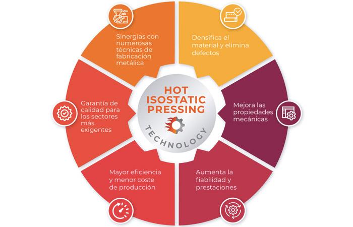 prensado isostático en caliente