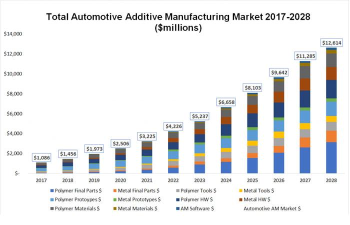 fabricación aditiva en la automoción