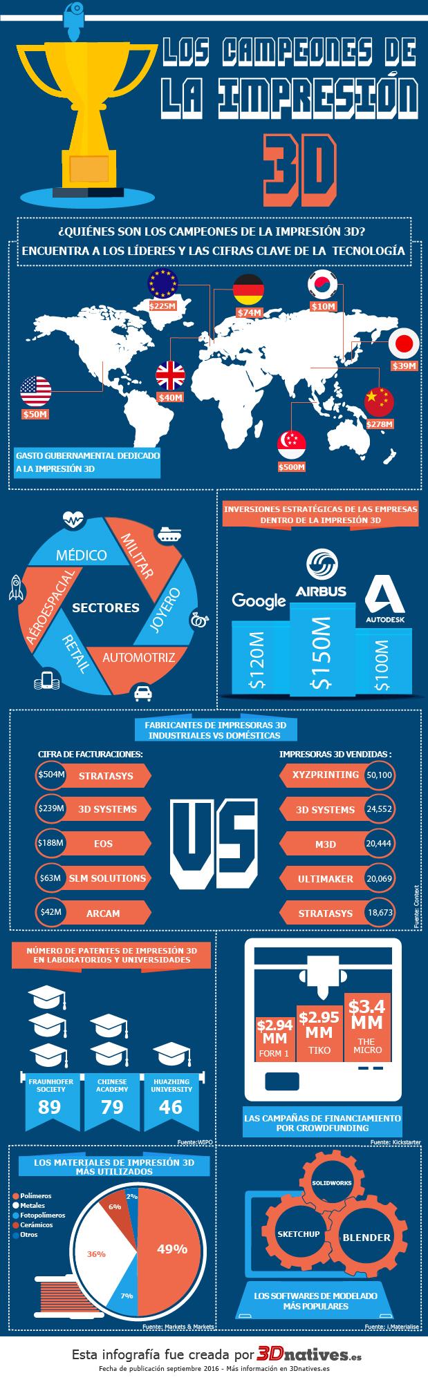 Infograf a los campeones de la impresi n 3d 3dnatives for Infografia 3d