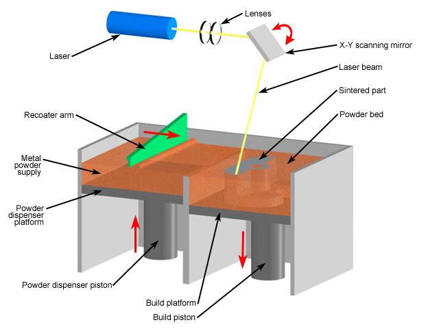 Esquema del proceso de sinterizado directo de metal por láser