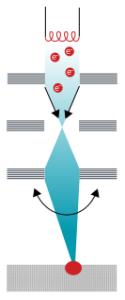 Funcionamiento de un haz de electrones