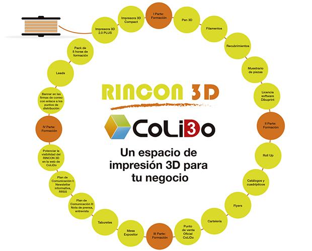 RINCÓN 3D web CoLiDo circulos