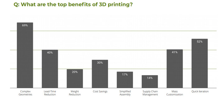 The State of 3D Printing 2021