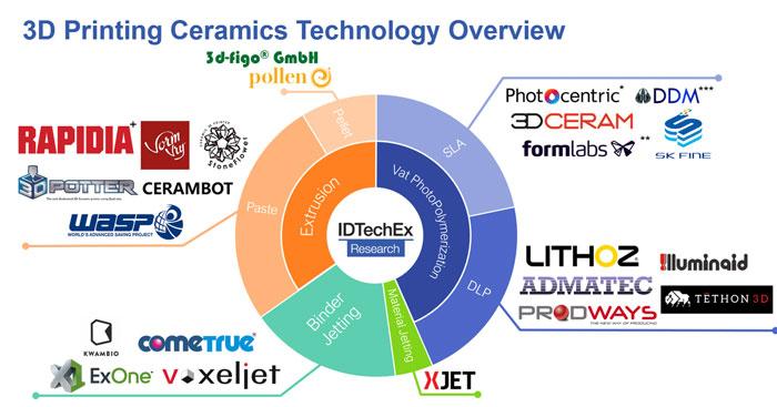 Ceramic Additive Manufacturing