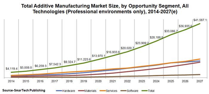 marché fabrication additive
