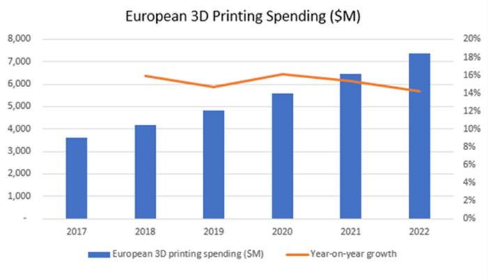 dépenses européennes 3D
