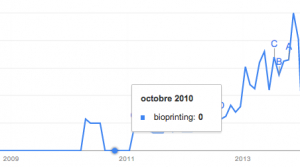 Bioprinting trends