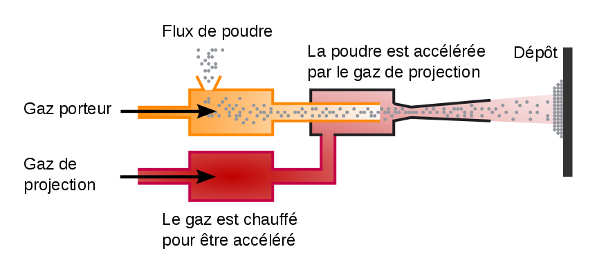 Fonctionnement du Cold Spray