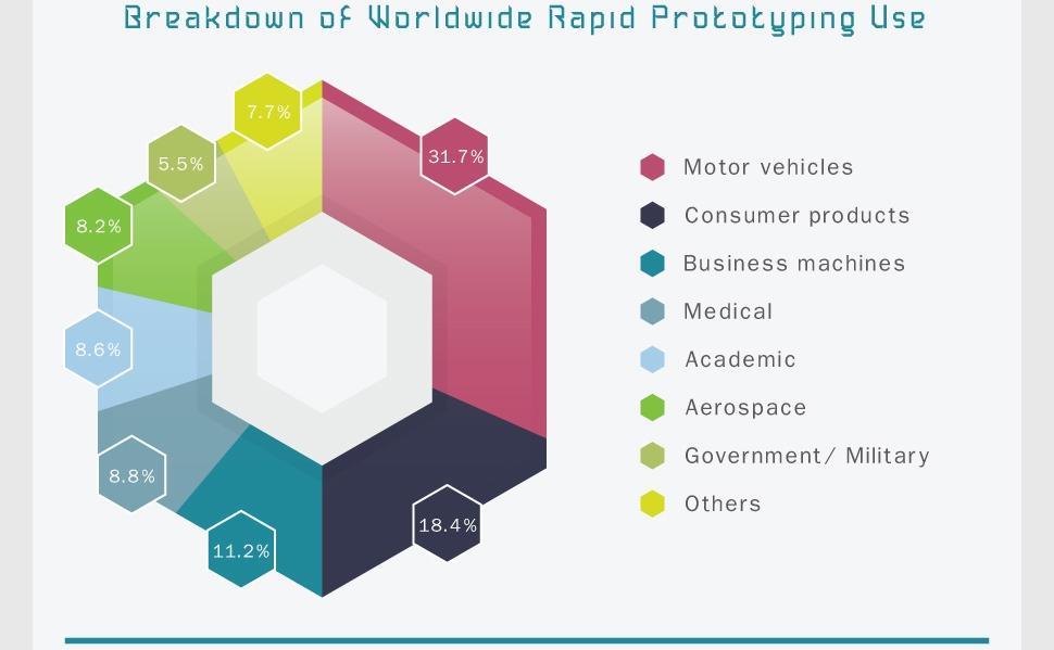 Les utilisations les plus populaires du prototypage rapide