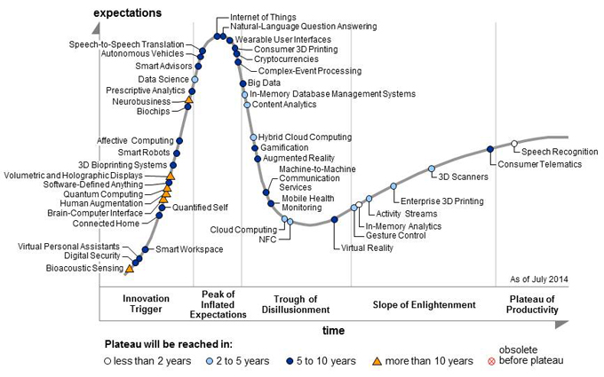 "Courbe du ""hype cycle"" (Gartner)"