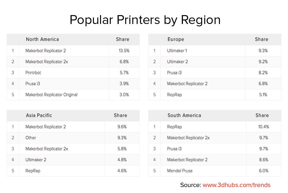 Popular Printers by Region_November_2014