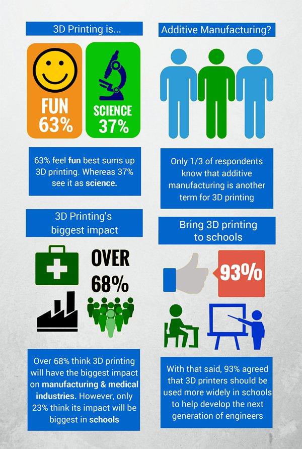 Questionnaire-infographic