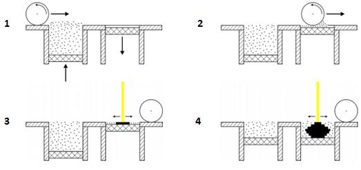 frittage sélectif par laser