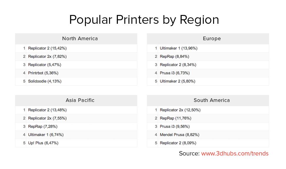 Classement des imprimantes 3D les plus populaires région par région