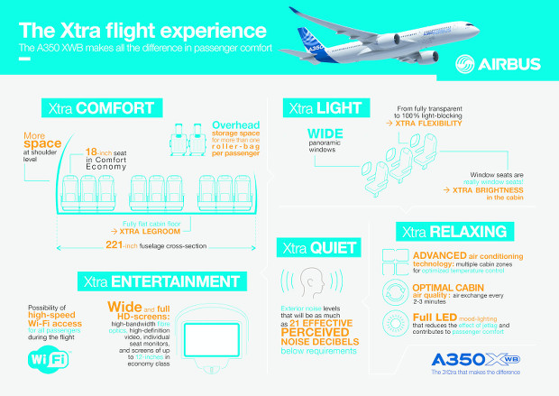 L'A350 XWB constitue la dernière génération de chez Airbus