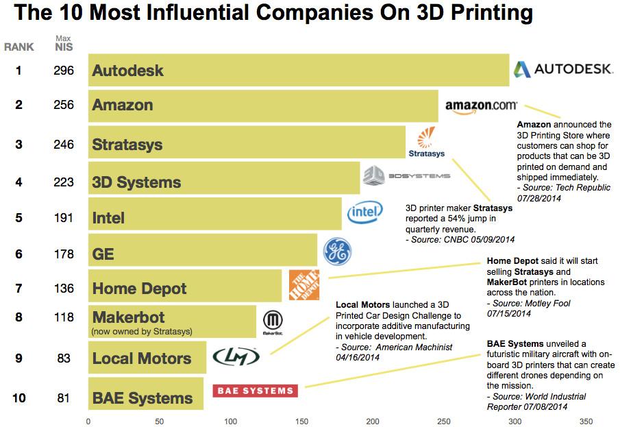 Les 10 compagnies les plus influentes dans l'impression 3D