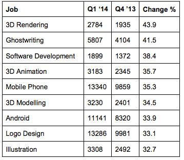 Les évolutions des types de missions entre Q4 2013 et Q1 2014