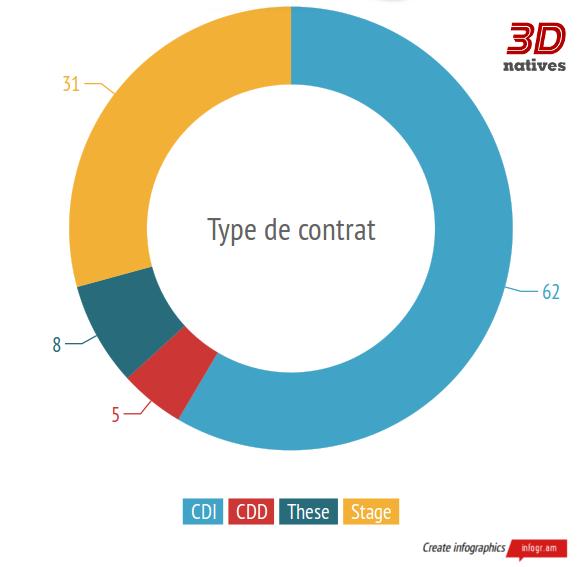 article_industrieimpression3D_contrat2