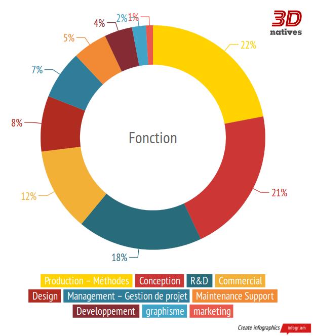 Les fonctions recherchés dans l'impression 3D - Offres d'emplois sur 3Dnatives