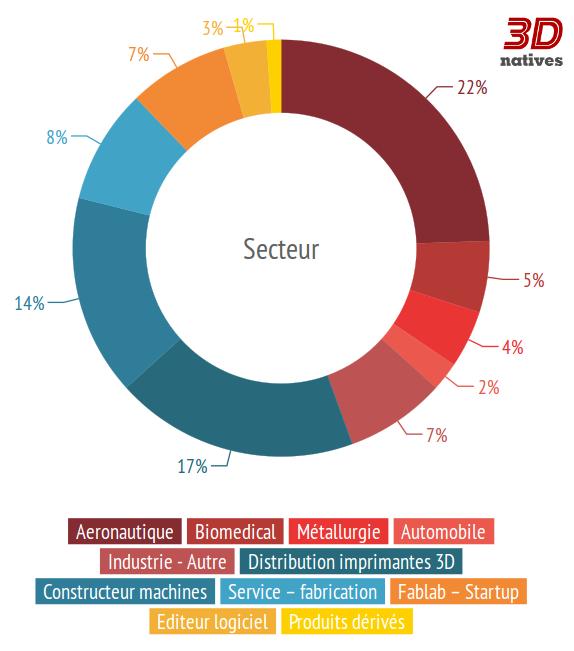 Les secteurs qui recrutent dans l'impression 3D - Offres d'emplois sur 3Dnatives