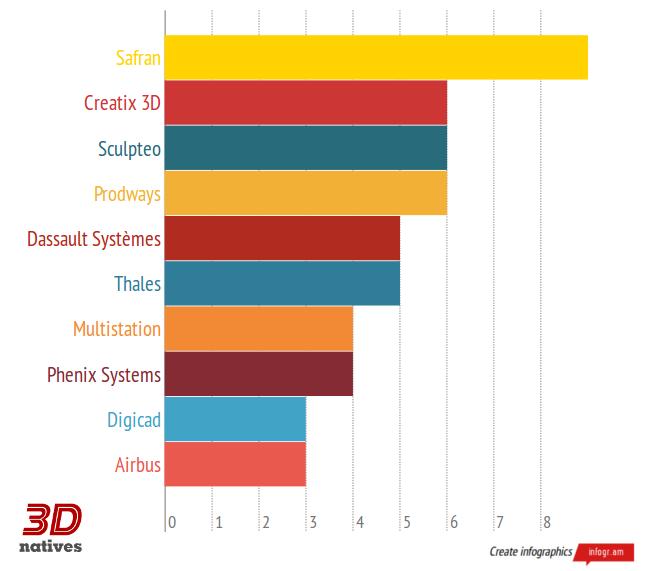 Le top 10 des recruteurs de l'impression 3D en France - Offres d'emplois sur 3Dnatives